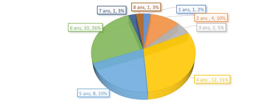 Proportion des âges des enfants haïtiens arrivés depuis 2014